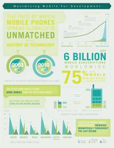 Wereldwijd GSM gebruik